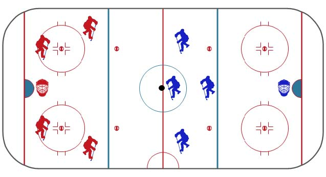 A depiciton of how the tams are positioned on the ice.