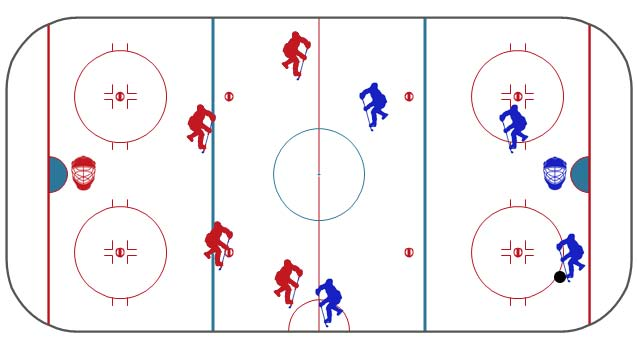A depiciton of how players line up after a goal.