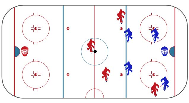A depicition of how players line up along the blue line